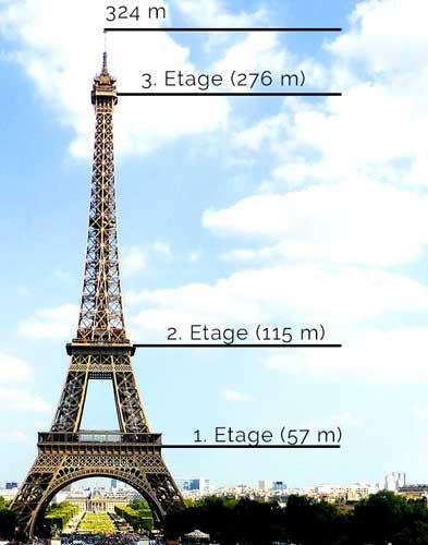 Die Etagen des Eiffelturms